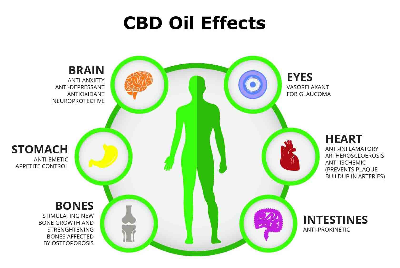 Potential Therapeutic Effects of Cannabidiol and How It Works